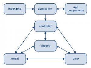 Структура MVC